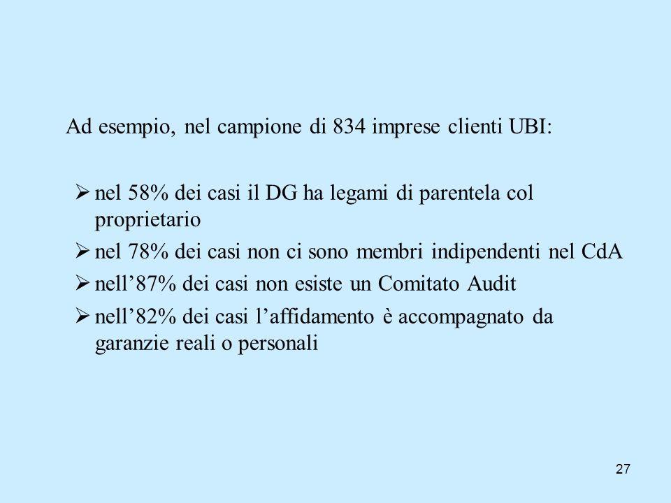Ad esempio, nel campione di 834 imprese clienti UBI: