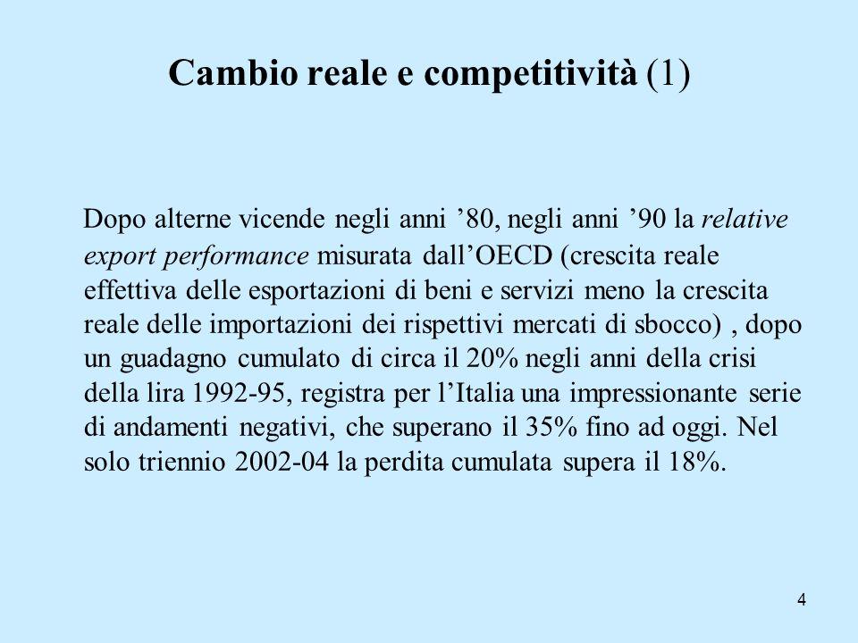 Cambio reale e competitività (1)