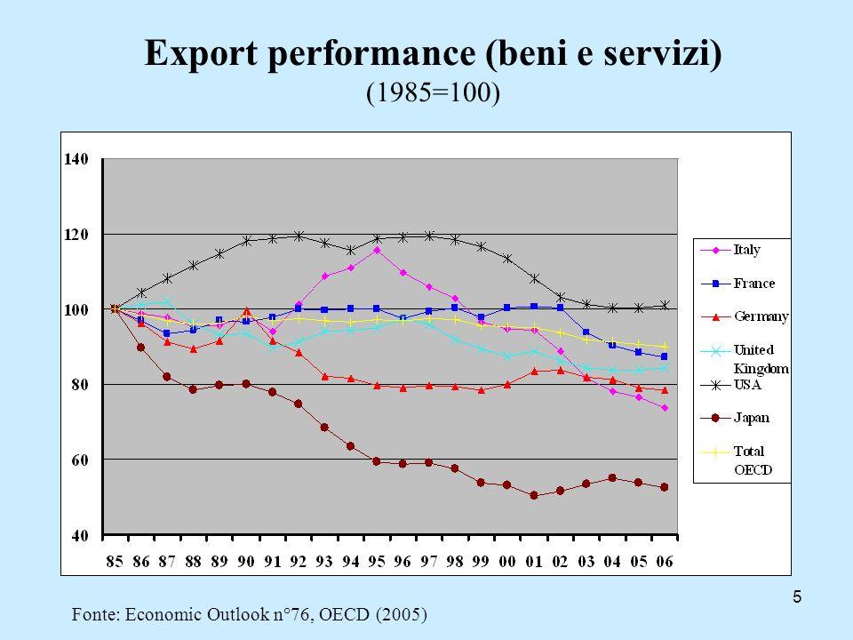 Export performance (beni e servizi) (1985=100)
