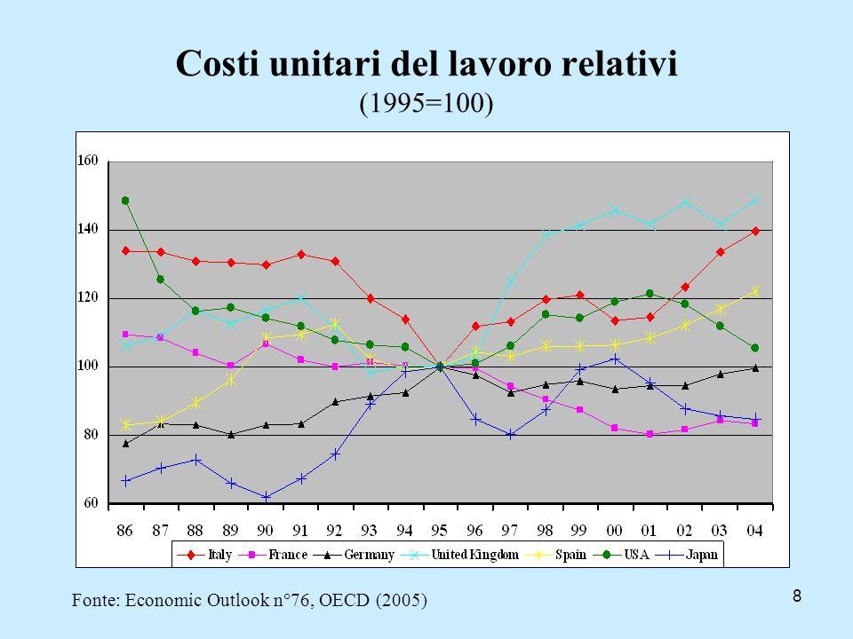 Costi unitari del lavoro relativi (1995=100)