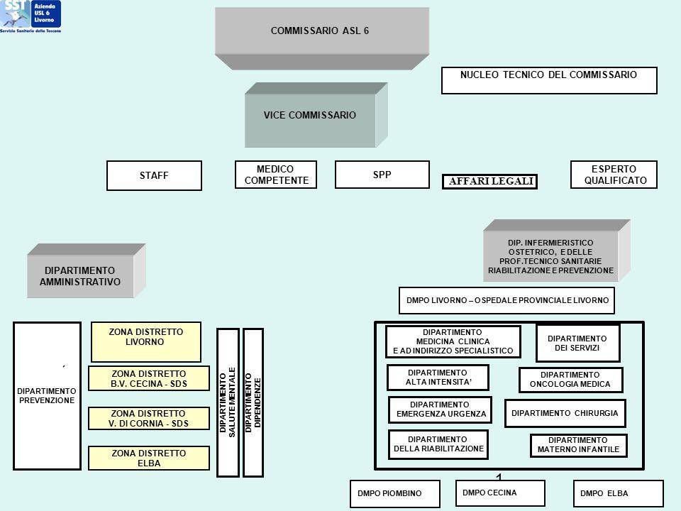 AFFARI LEGALI COMMISSARIO ASL 6 NUCLEO TECNICO DEL COMMISSARIO