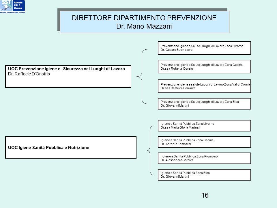 DIRETTORE DIPARTIMENTO PREVENZIONE