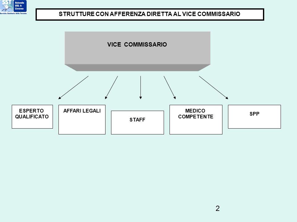 STRUTTURE CON AFFERENZA DIRETTA AL VICE COMMISSARIO