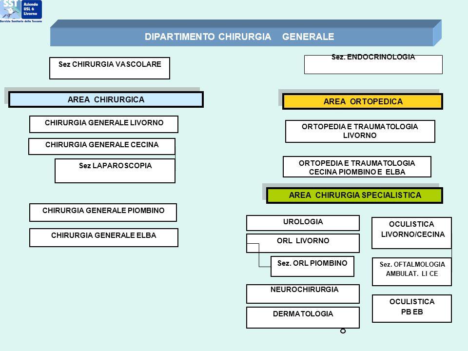 DIPARTIMENTO CHIRURGIA GENERALE