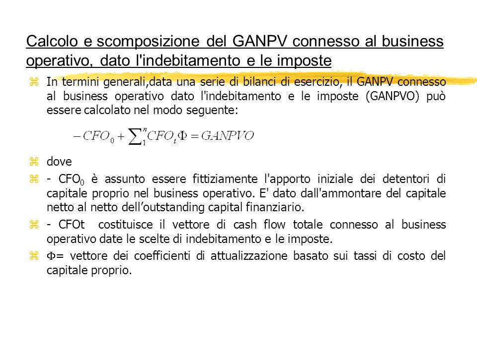 Calcolo e scomposizione del GANPV connesso al business operativo, dato l indebitamento e le imposte