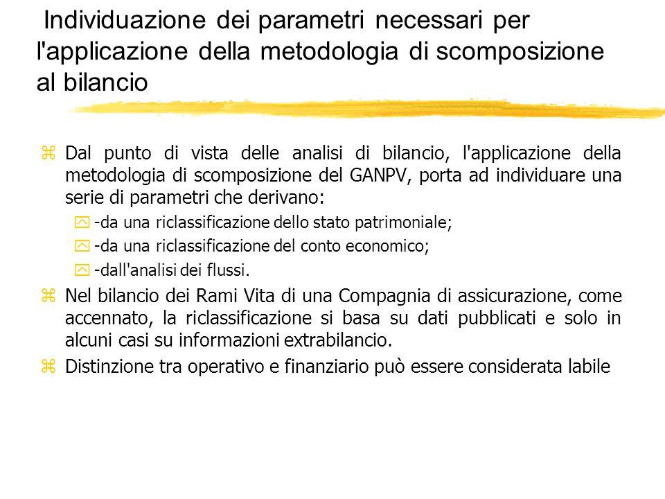Individuazione dei parametri necessari per l applicazione della metodologia di scomposizione al bilancio