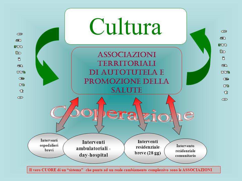 Cultura Cooperazione Associazioni Territoriali di Autotutela e