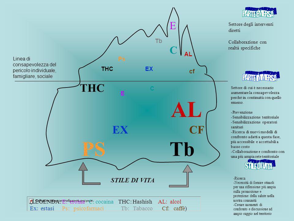 PS Tb THC AL EX CF E C PARTE EMERSA PARTE IMMERSA STILE DI VITA