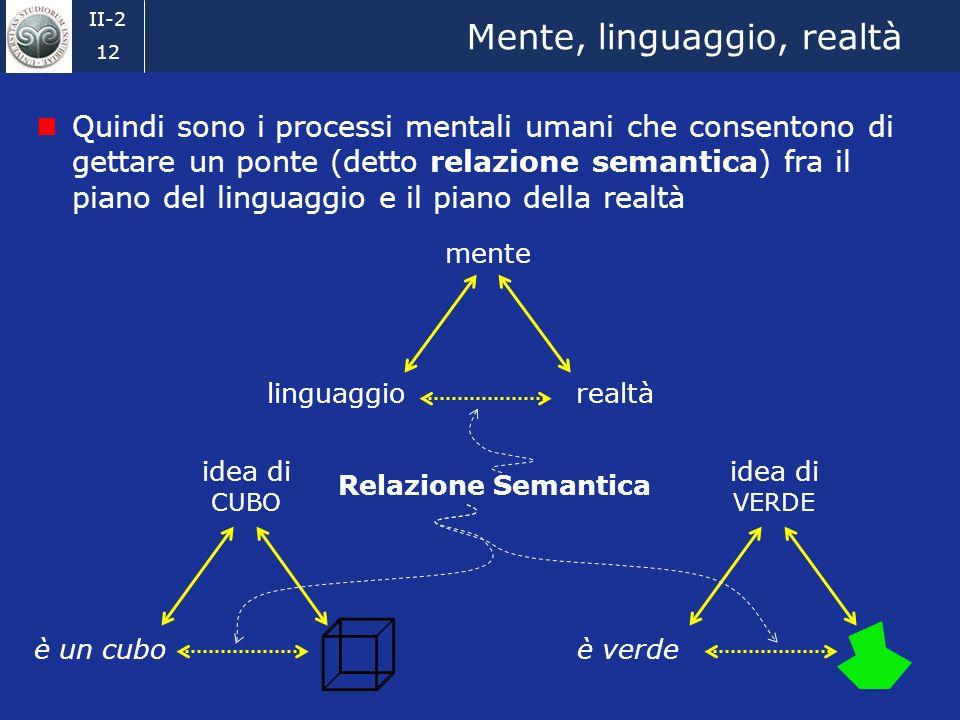 Mente, linguaggio, realtà