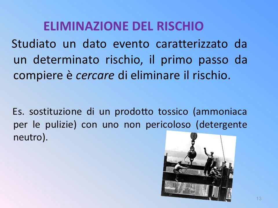 ELIMINAZIONE DEL RISCHIO