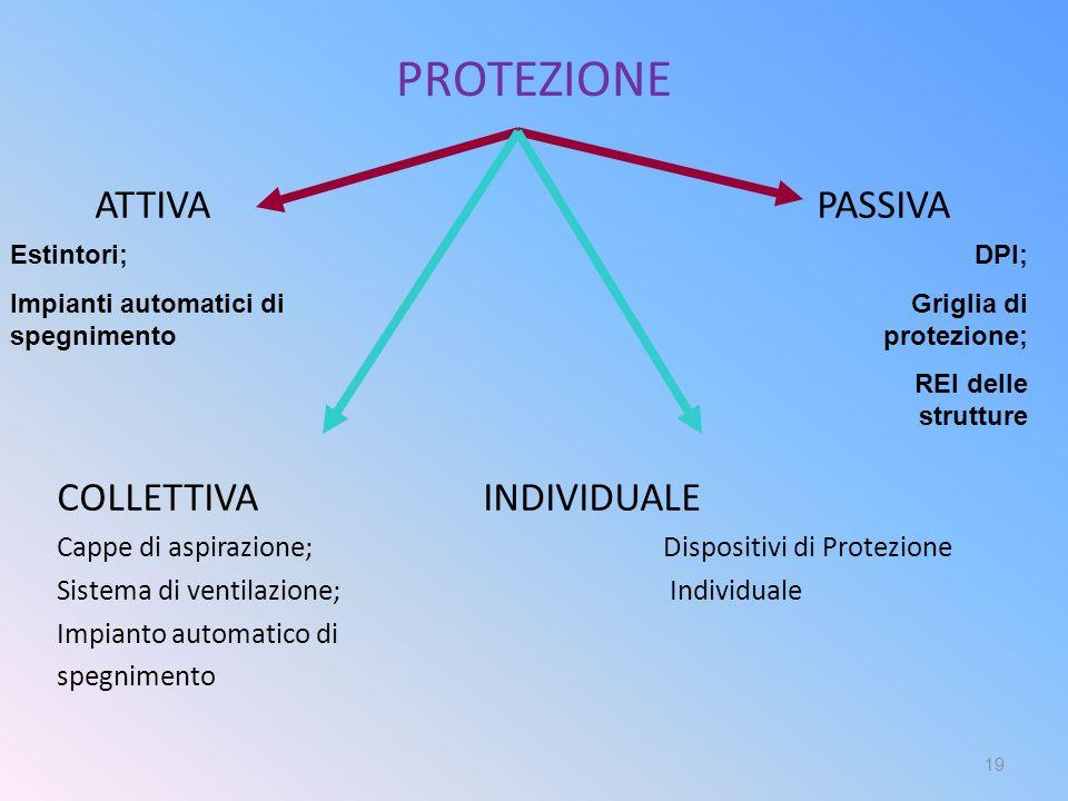 PROTEZIONE ATTIVA PASSIVA COLLETTIVA INDIVIDUALE