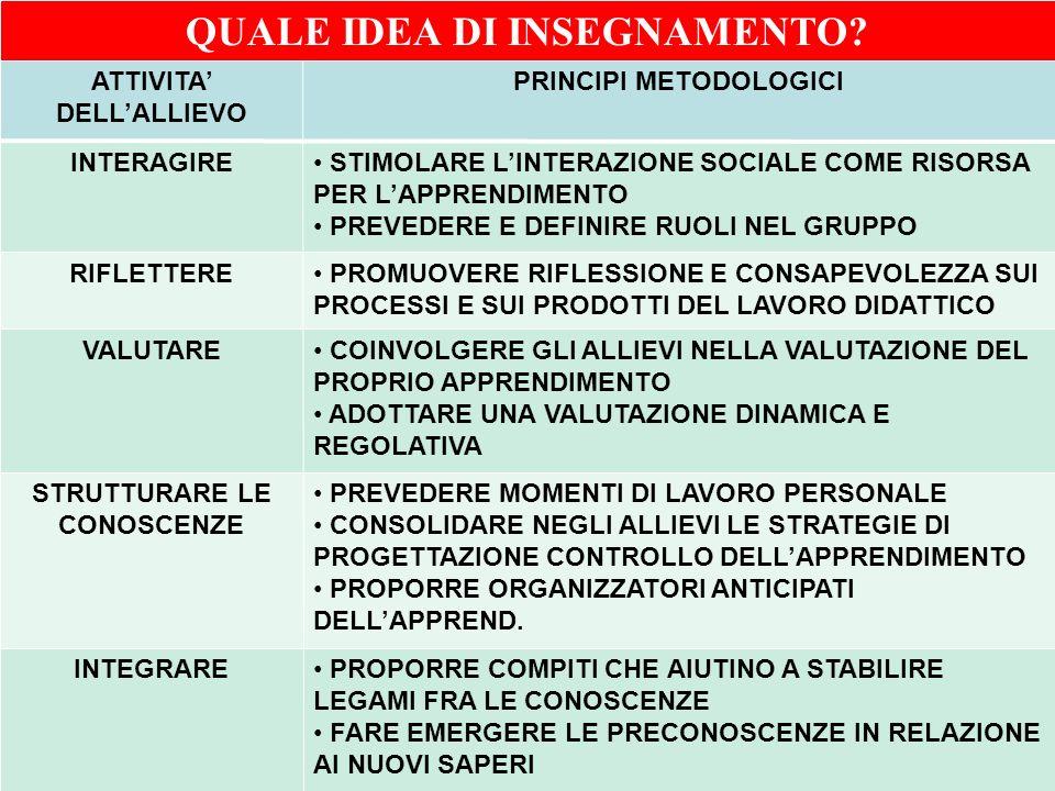 QUALE IDEA DI INSEGNAMENTO