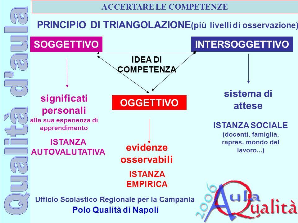 PRINCIPIO DI TRIANGOLAZIONE(più livelli di osservazione)