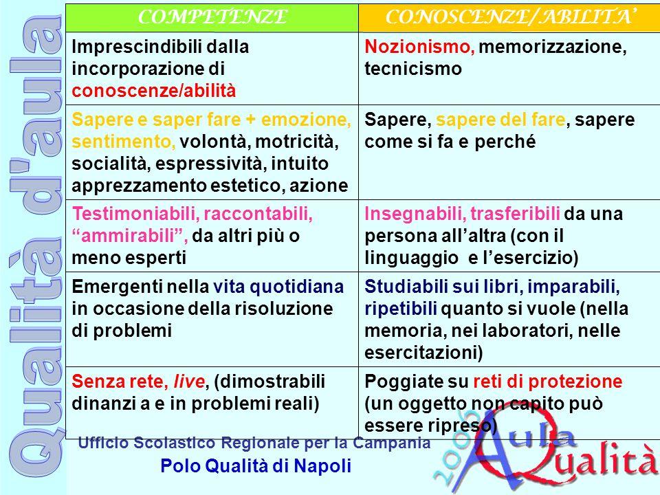 COMPETENZE CONOSCENZE/ABILITA' Imprescindibili dalla incorporazione di conoscenze/abilità. Nozionismo, memorizzazione, tecnicismo.