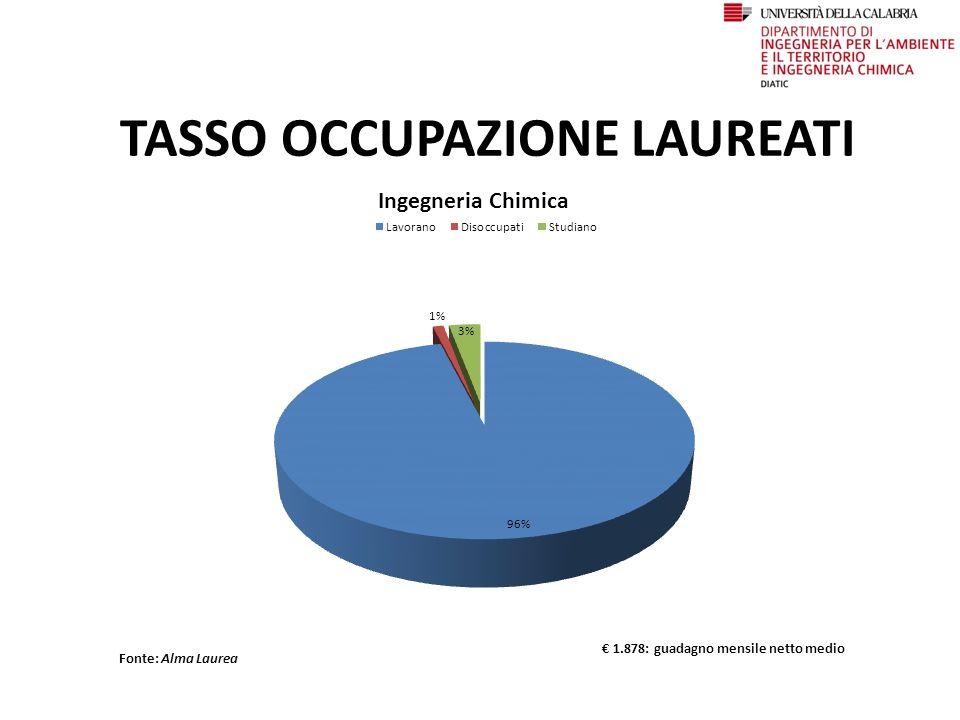 TASSO OCCUPAZIONE LAUREATI