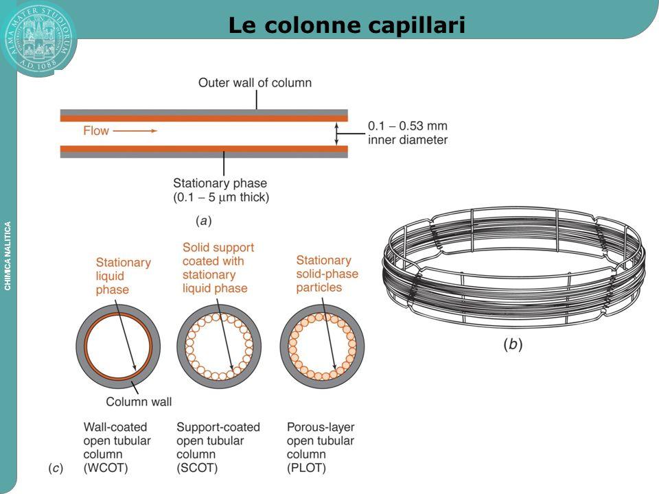 Le colonne capillari