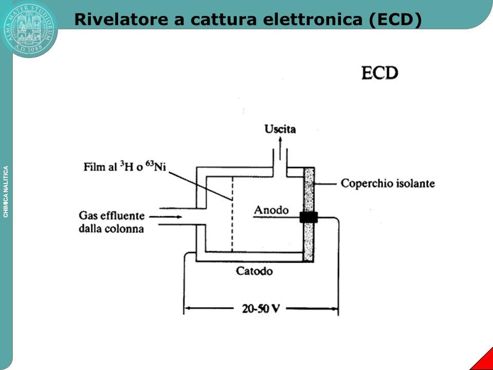 Rivelatore a cattura elettronica (ECD)
