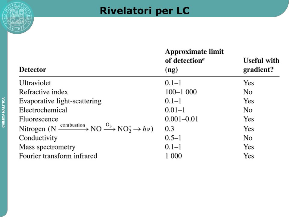 Rivelatori per LC