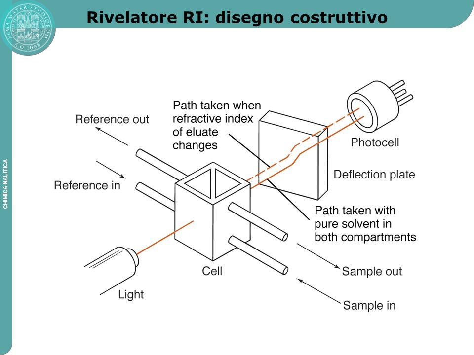 Rivelatore RI: disegno costruttivo