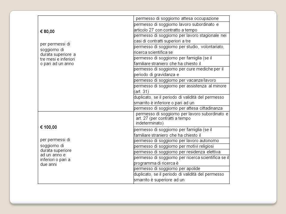 € 80,00 per permessi di. soggiorno di. durata superiore a. tre mesi e inferiori. o pari ad un anno.