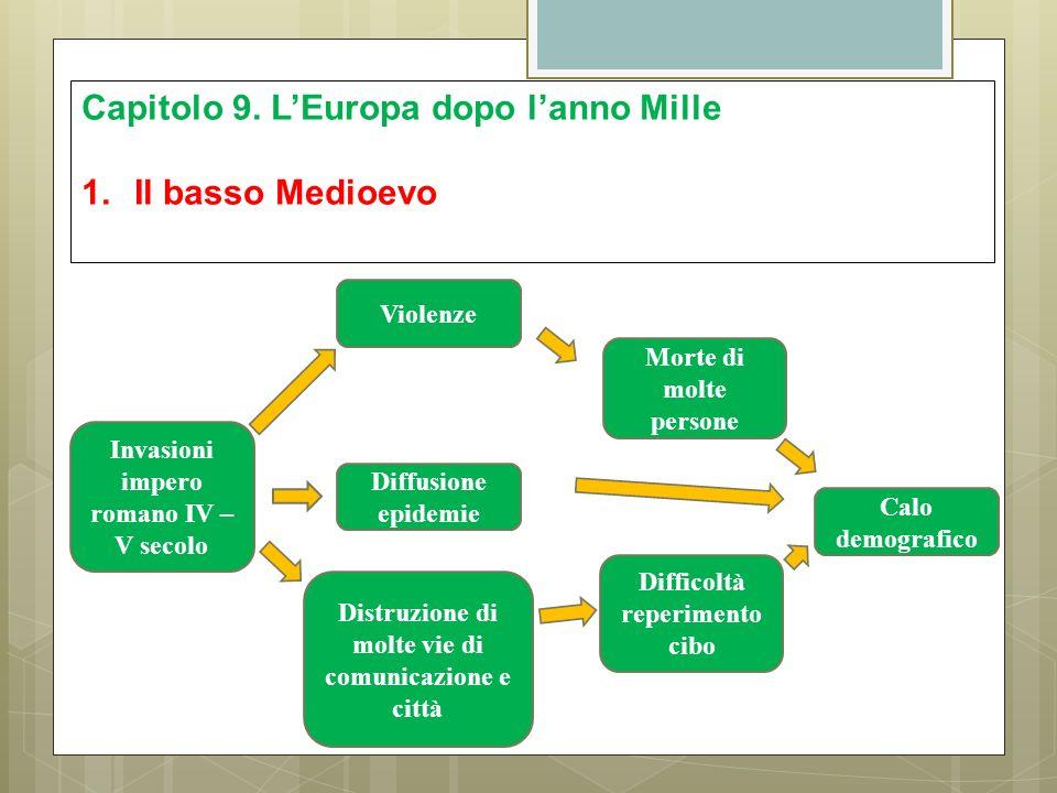 Capitolo 9. L'Europa dopo l'anno Mille Il basso Medioevo