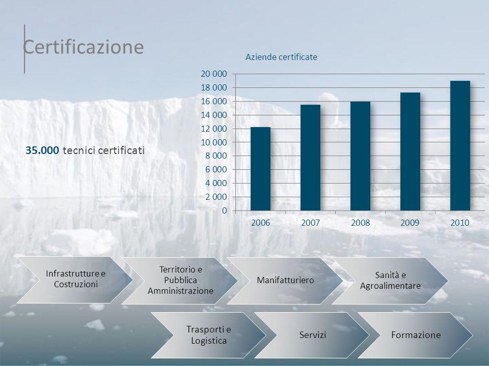 Certificazione 35.000 tecnici certificati Trasporti e Logistica