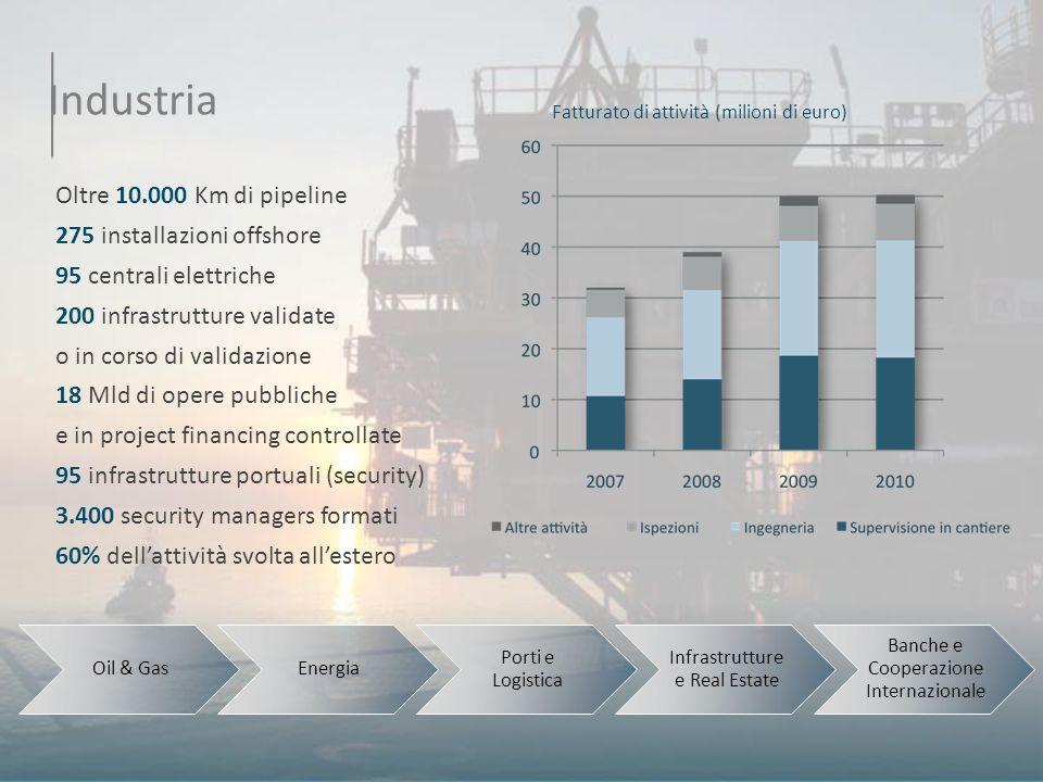 Industria Oltre 10.000 Km di pipeline 275 installazioni offshore