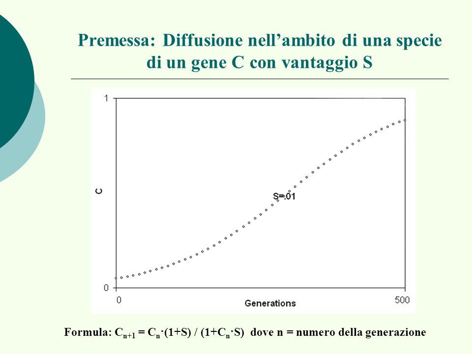 Formula: Cn+1 = Cn·(1+S) / (1+Cn·S) dove n = numero della generazione
