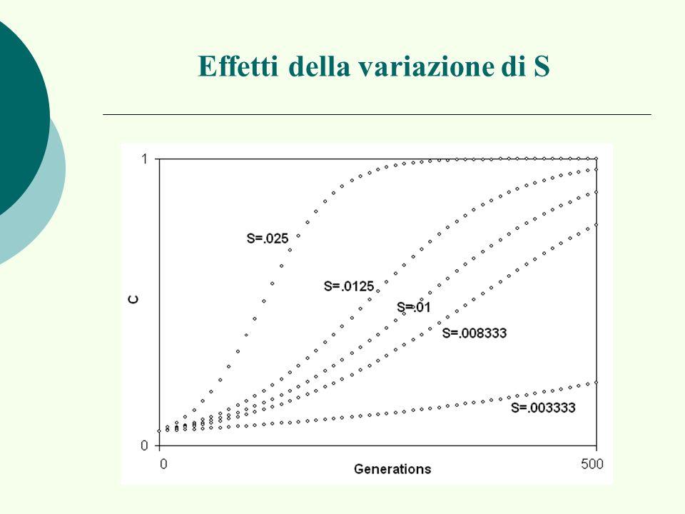 Effetti della variazione di S