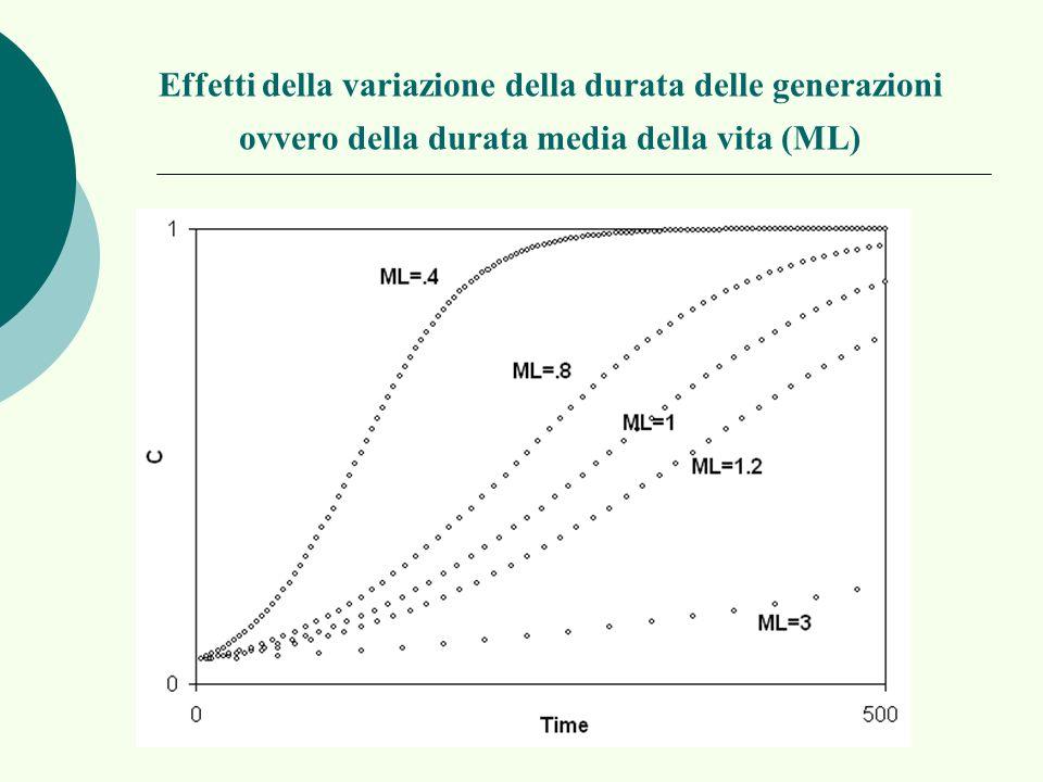 Effetti della variazione della durata delle generazioni ovvero della durata media della vita (ML)