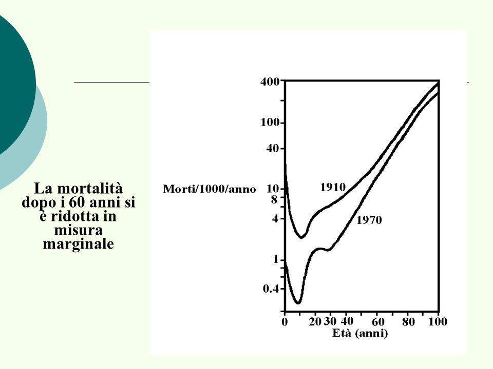 La mortalità dopo i 60 anni si è ridotta in misura marginale