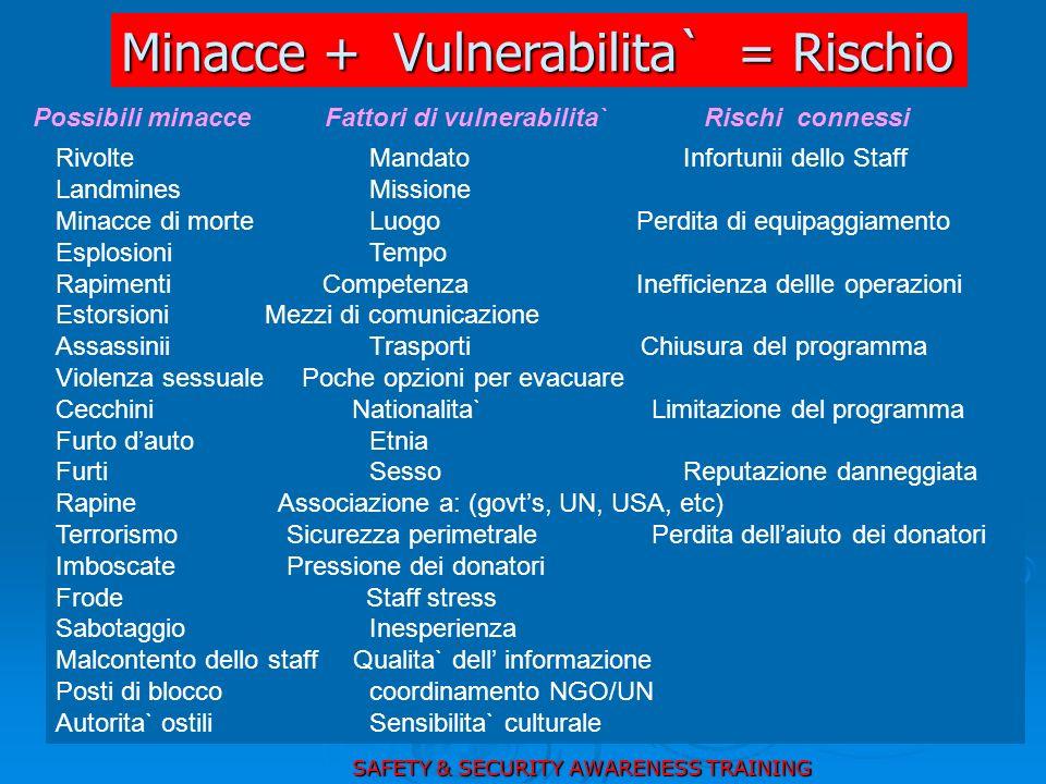 Minacce + Vulnerabilita` = Rischio