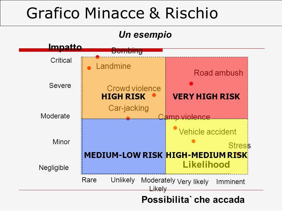 Grafico Minacce & Rischio