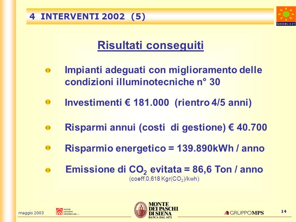 Emissione di CO2 evitata = 86,6 Ton / anno