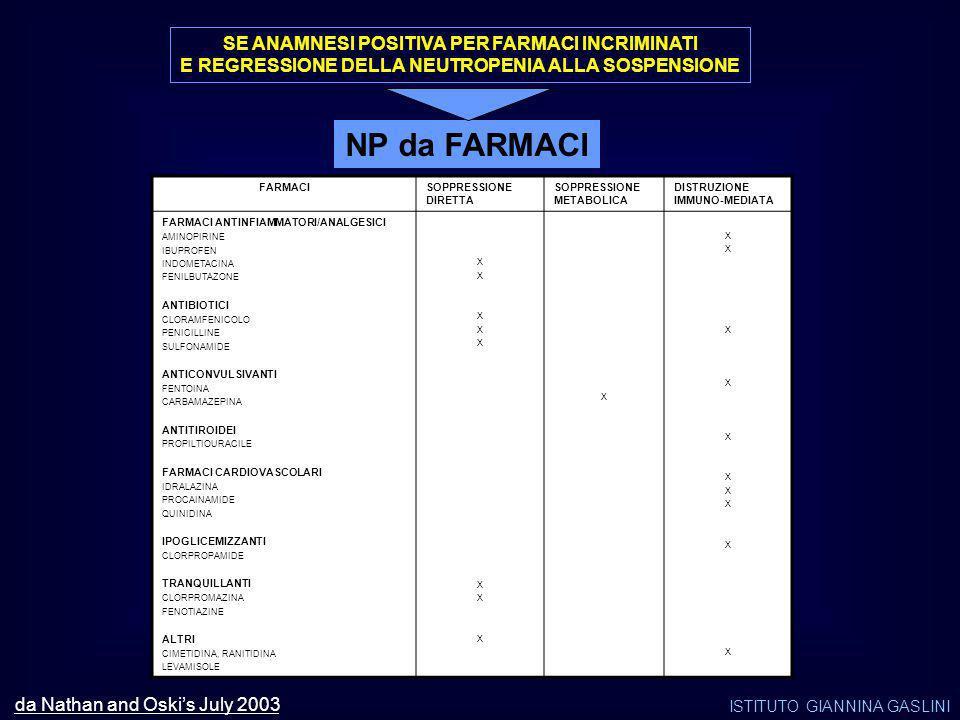 NP da FARMACI SE ANAMNESI POSITIVA PER FARMACI INCRIMINATI