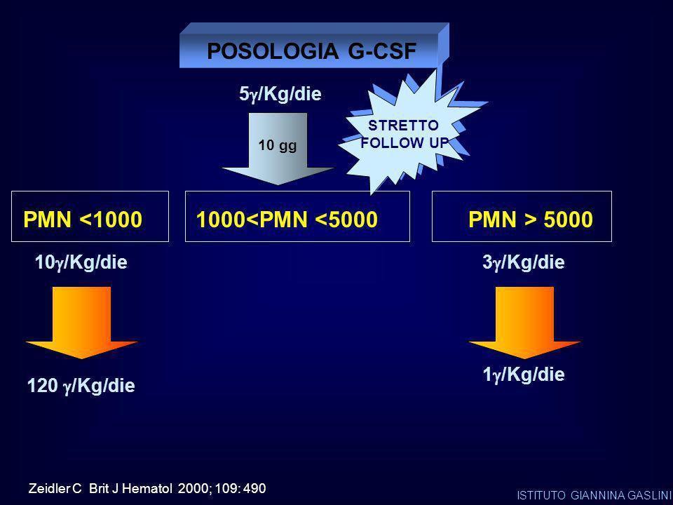 POSOLOGIA G-CSF 1000<PMN <5000 PMN > 5000