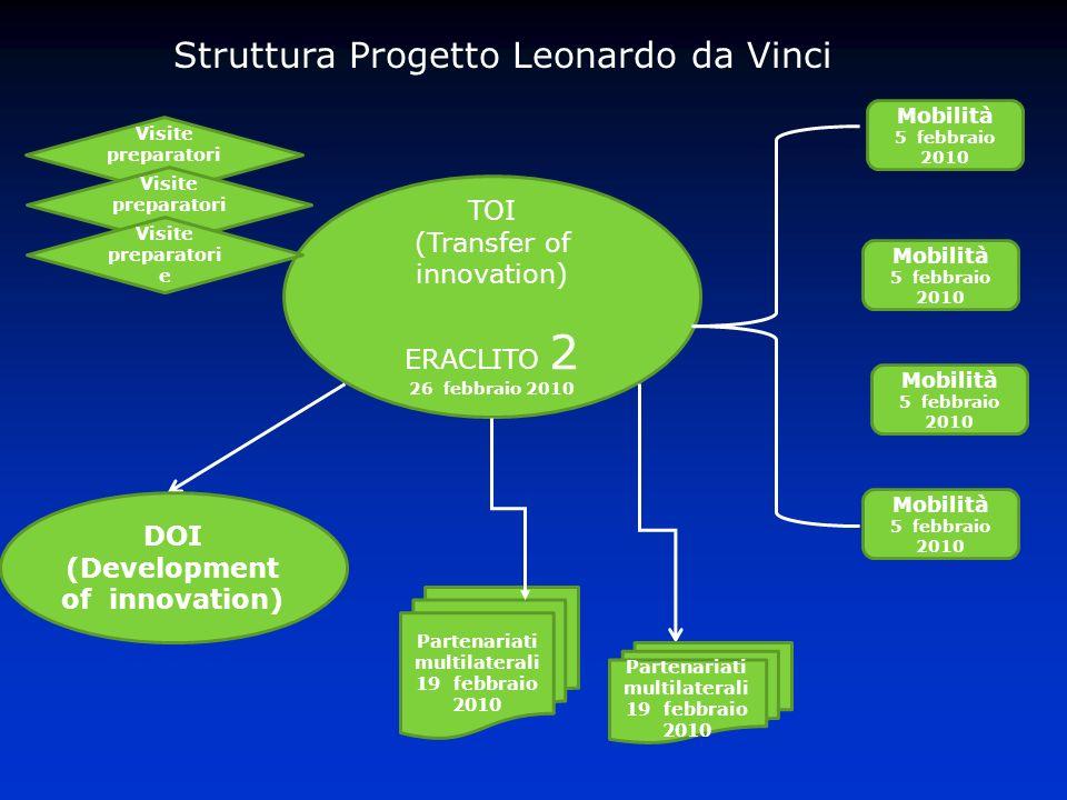 Struttura Progetto Leonardo da Vinci