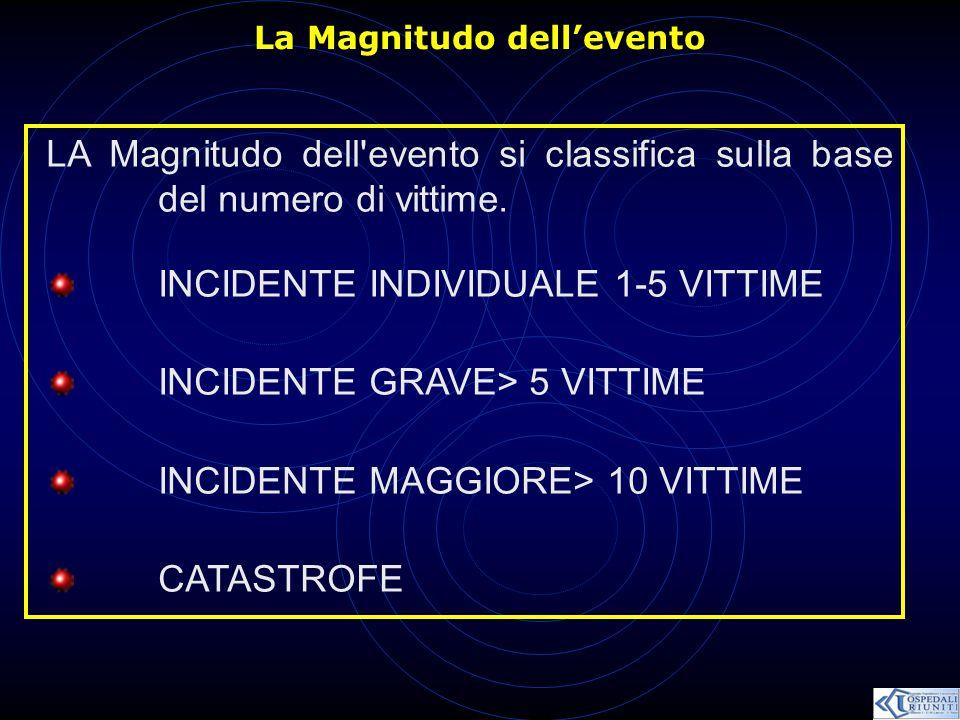 La Magnitudo dell'evento