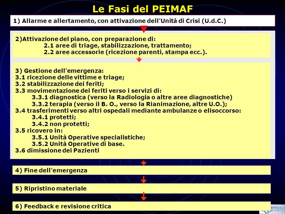 Le Fasi del PEIMAF 1) Allarme e allertamento, con attivazione dell Unità di Crisi (U.d.C.) 2)Attivazione del piano, con preparazione di: