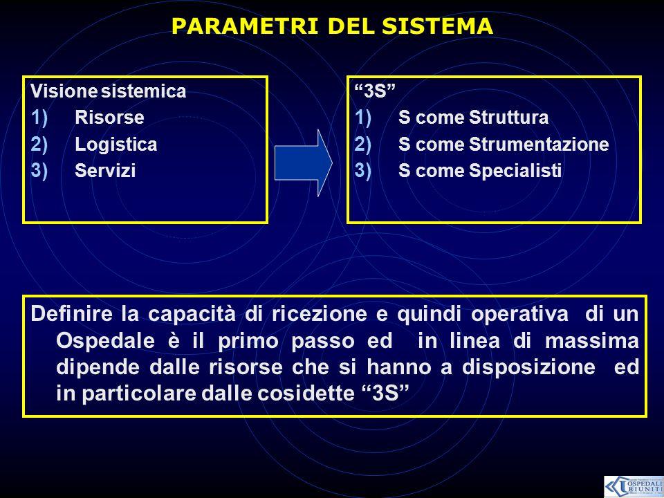 PARAMETRI DEL SISTEMA Visione sistemica. Risorse. Logistica. Servizi. 3S S come Struttura. S come Strumentazione.