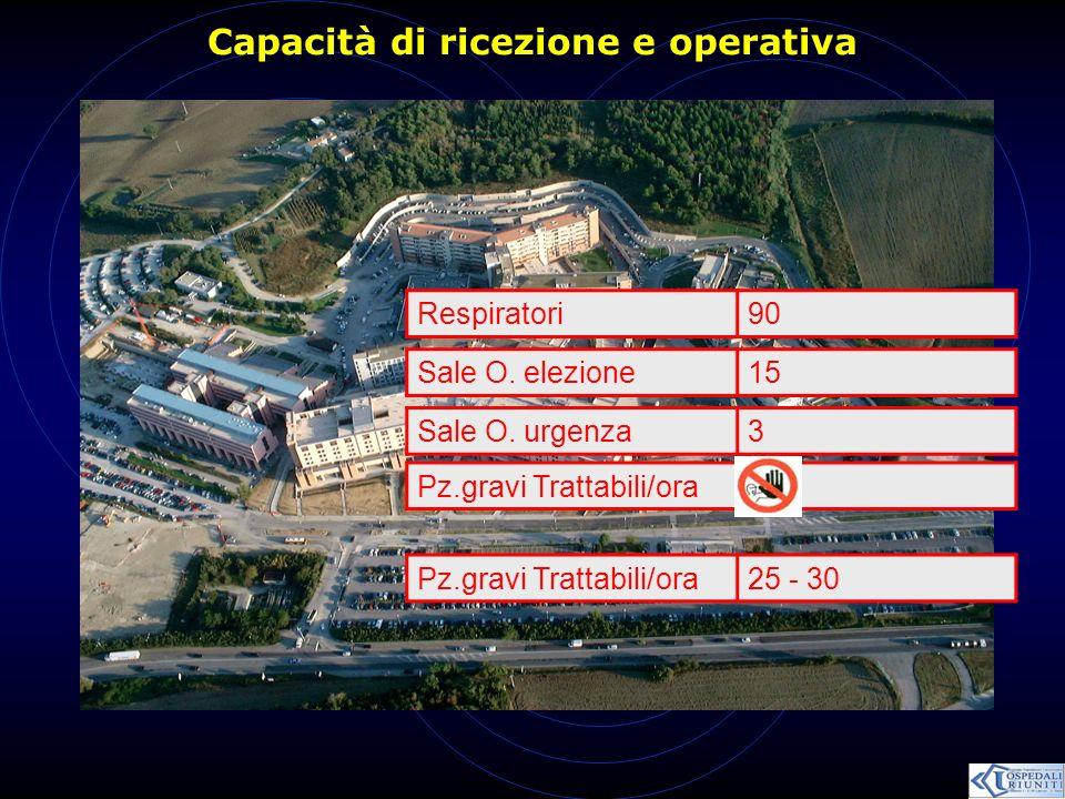 Capacità di ricezione e operativa
