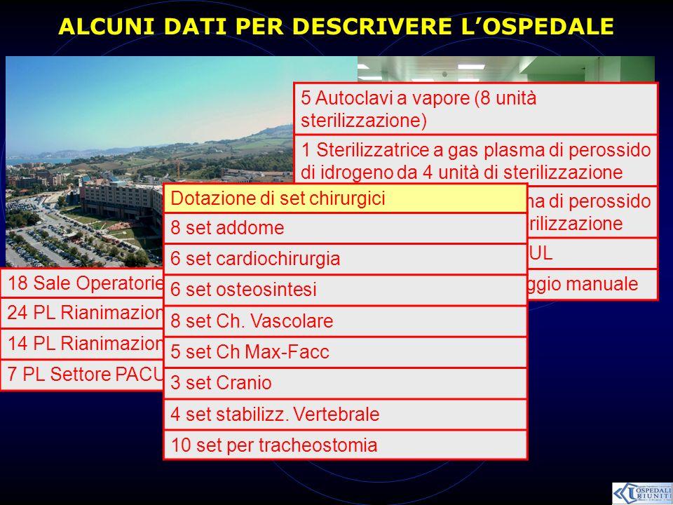 ALCUNI DATI PER DESCRIVERE L'OSPEDALE