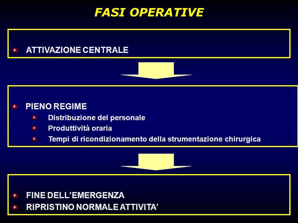 FASI OPERATIVE ATTIVAZIONE CENTRALE PIENO REGIME FINE DELL'EMERGENZA