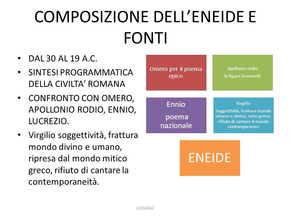 COMPOSIZIONE DELL'ENEIDE E FONTI