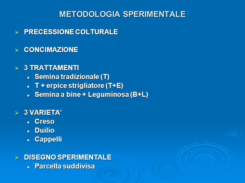 METODOLOGIA SPERIMENTALE