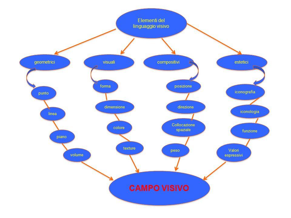 CAMPO VISIVO Elementi del linguaggio visivo geometrici visuali