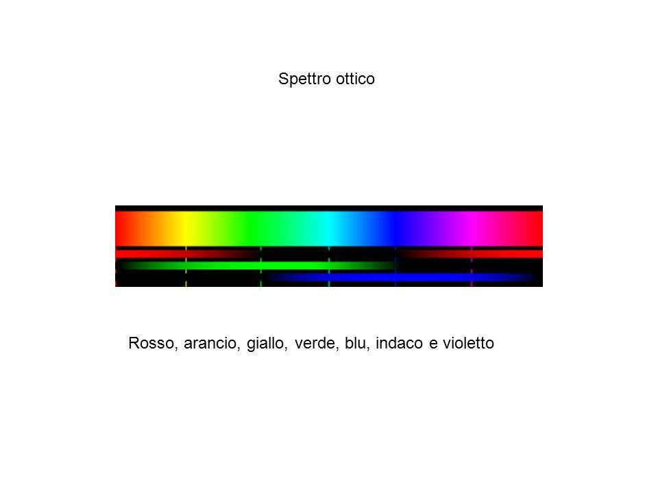 Spettro ottico Rosso, arancio, giallo, verde, blu, indaco e violetto