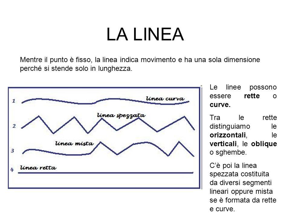 LA LINEA Mentre il punto è fisso, la linea indica movimento e ha una sola dimensione perché si stende solo in lunghezza.