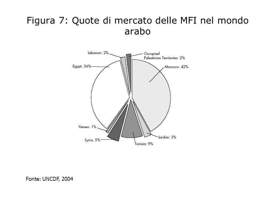 Figura 7: Quote di mercato delle MFI nel mondo arabo