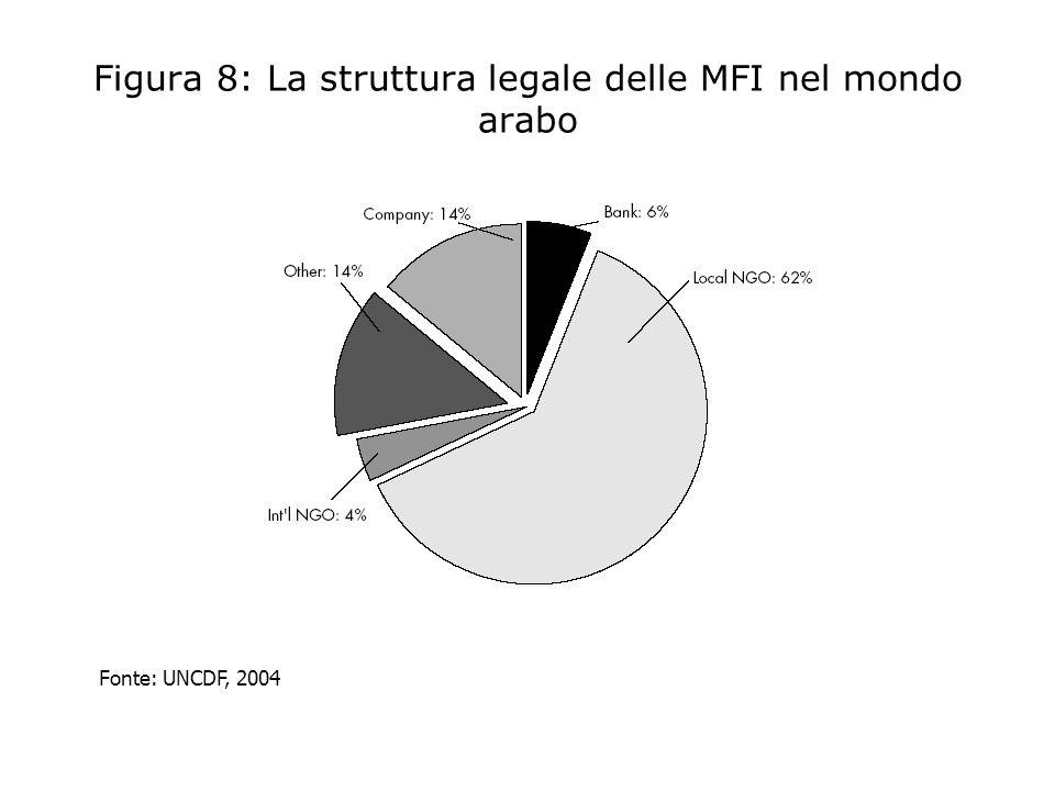 Figura 8: La struttura legale delle MFI nel mondo arabo
